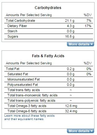 karbohidrat dan serat lemak