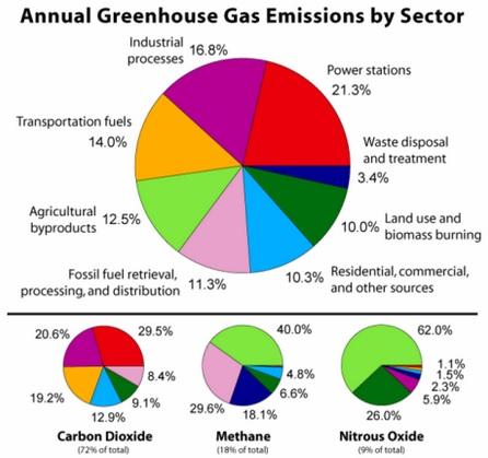 Manfaat Gas Metana – Batu bara – Dalam Kehidupan Sehari Hari