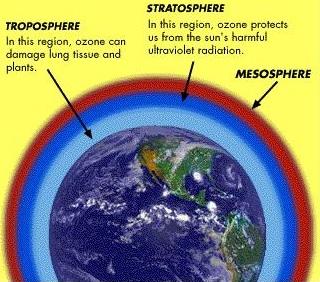 Manfaat Lapisan Ozon – Permukaan & Kehidupan Bumi